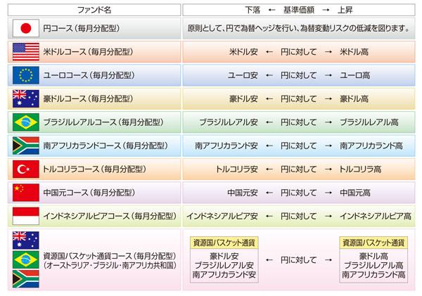 三菱UFJ 新興国債券ファンド 通貨選択シリーズ...